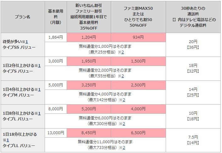 ドコモ・au・ソフトバンクのガラケー向け料金プランを徹底比較